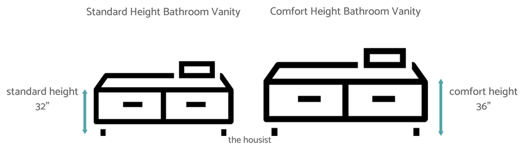 Standard Bathroom Vanity Height diagram
